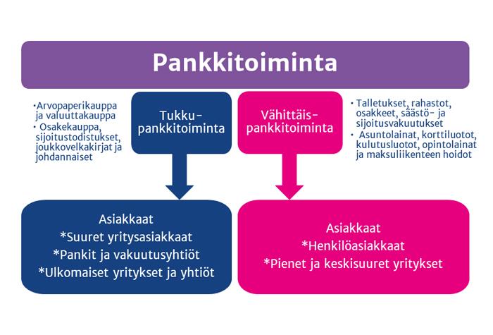 Pankkitoiminta 18.2.218